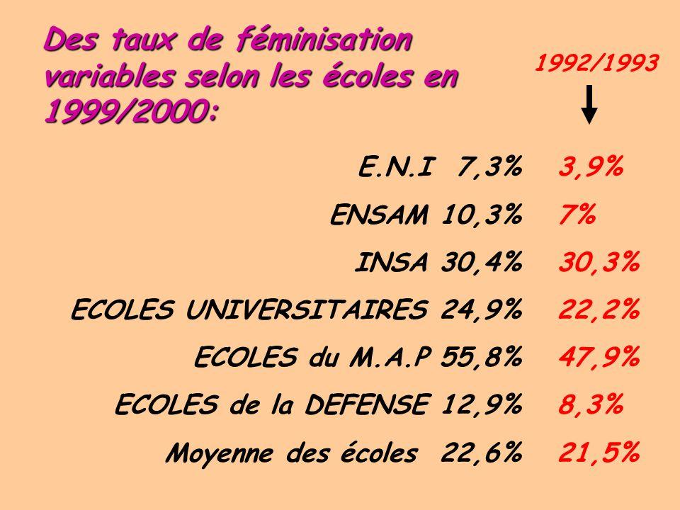 Des taux de féminisation variables selon les écoles en 1999/2000: