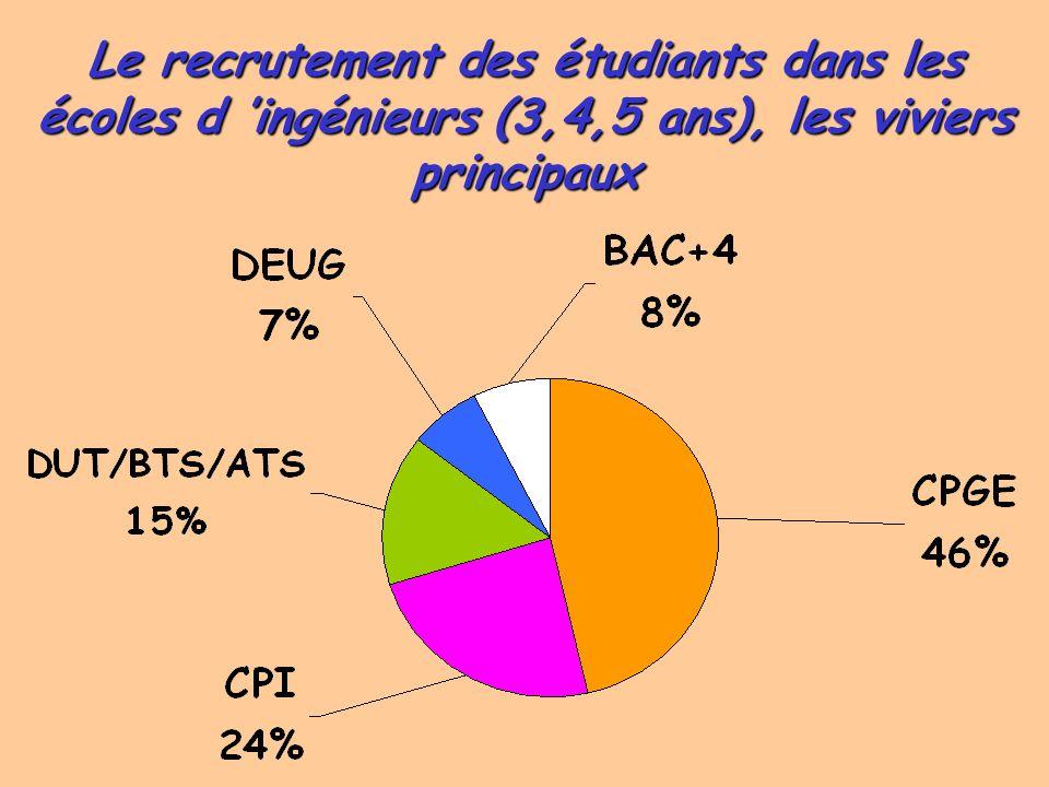 Le recrutement des étudiants dans les écoles d 'ingénieurs (3,4,5 ans), les viviers principaux
