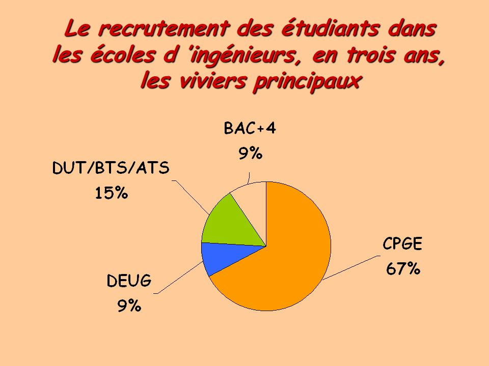 Le recrutement des étudiants dans les écoles d 'ingénieurs, en trois ans, les viviers principaux