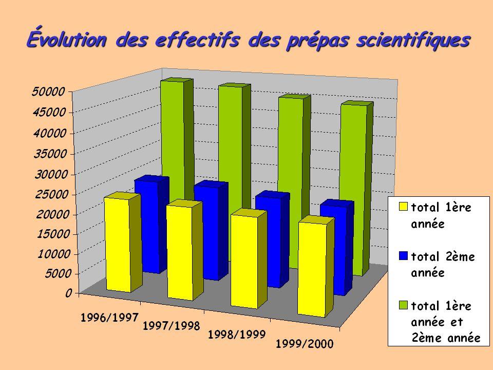 Évolution des effectifs des prépas scientifiques