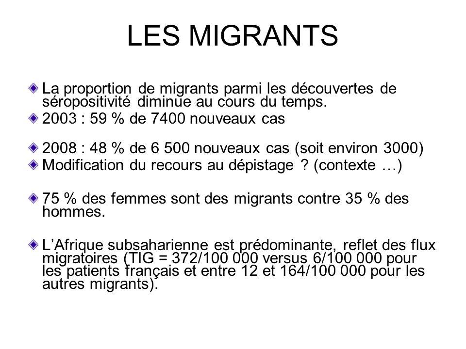 LES MIGRANTS La proportion de migrants parmi les découvertes de séropositivité diminue au cours du temps.