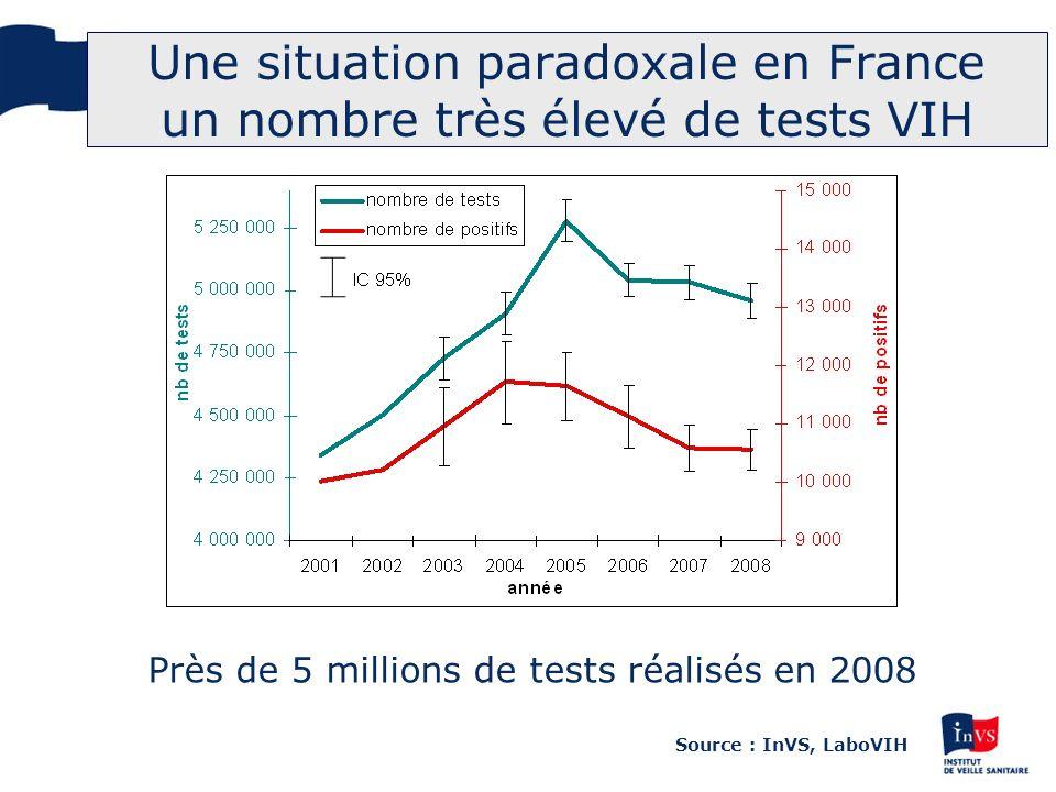 Une situation paradoxale en France un nombre très élevé de tests VIH