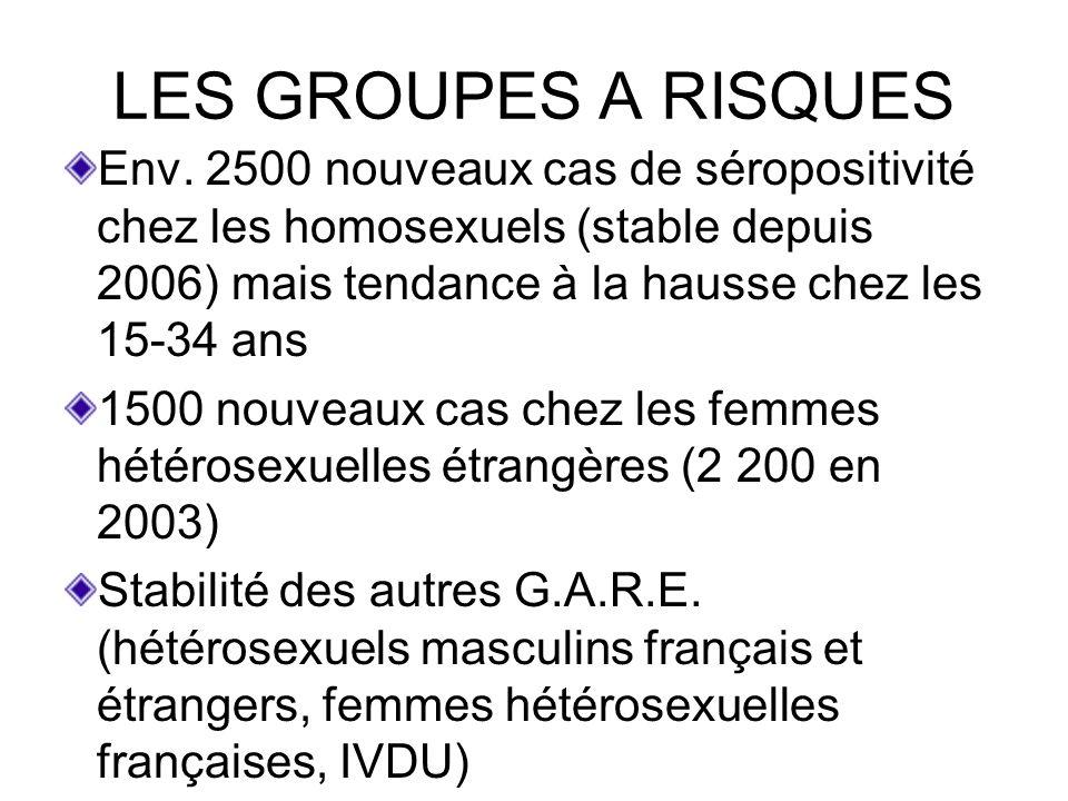 LES GROUPES A RISQUESEnv. 2500 nouveaux cas de séropositivité chez les homosexuels (stable depuis 2006) mais tendance à la hausse chez les 15-34 ans.