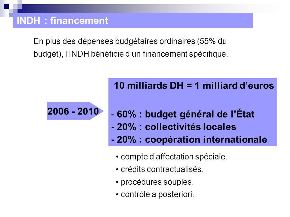 INDH : financement 10 milliards DH = 1 milliard d'euros