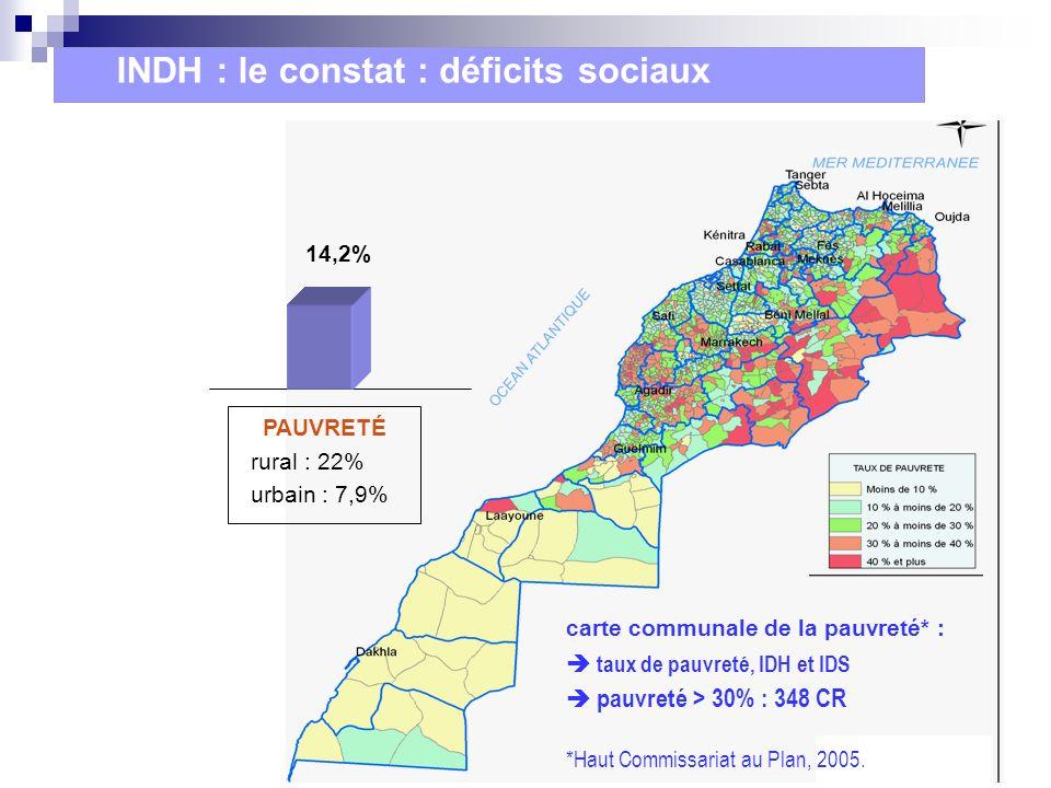 INDH : le constat : déficits sociaux 14,2% PAUVRETÉ rural : 22%