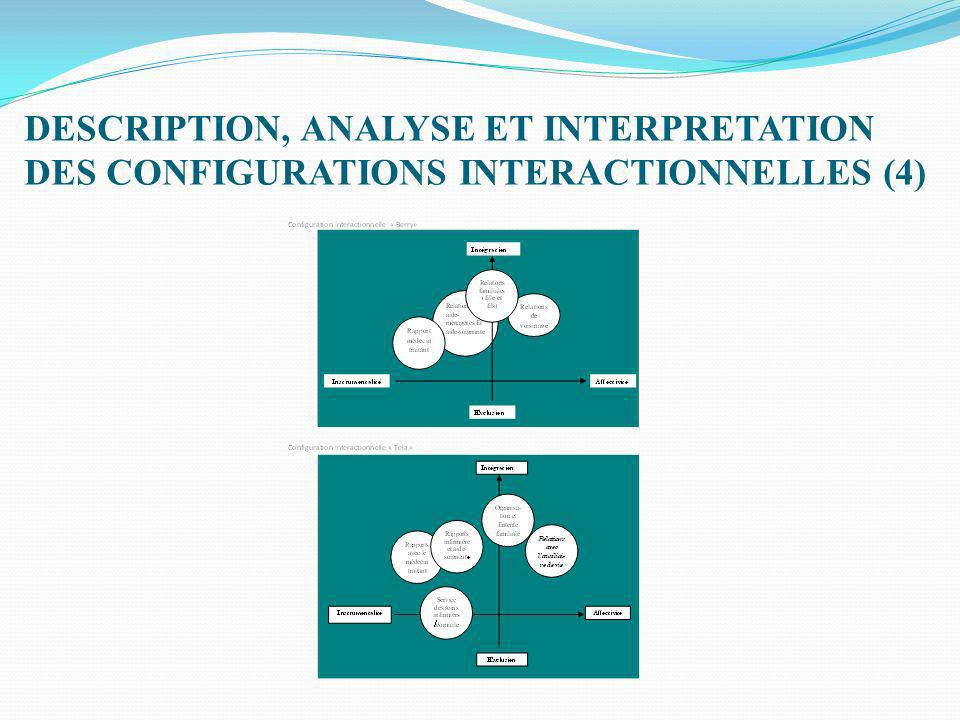 DESCRIPTION, ANALYSE ET INTERPRETATION DES CONFIGURATIONS INTERACTIONNELLES (4)