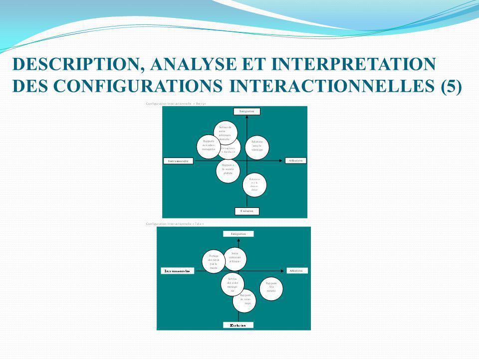 DESCRIPTION, ANALYSE ET INTERPRETATION DES CONFIGURATIONS INTERACTIONNELLES (5)