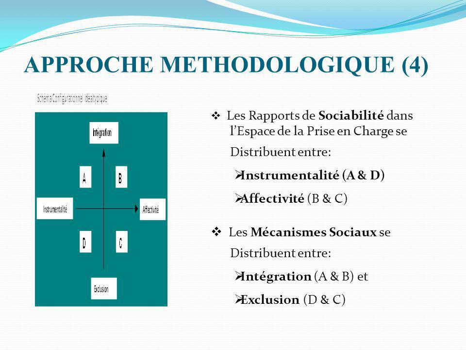APPROCHE METHODOLOGIQUE (4)