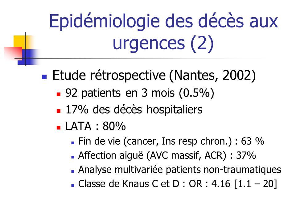 Epidémiologie des décès aux urgences (2)