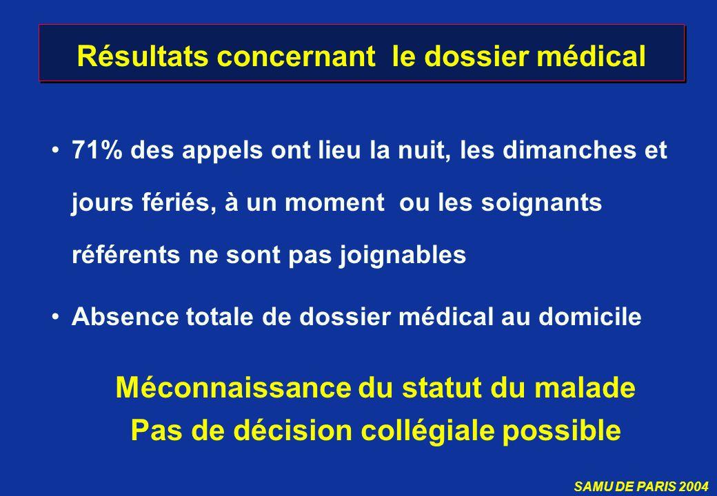 Résultats concernant le dossier médical