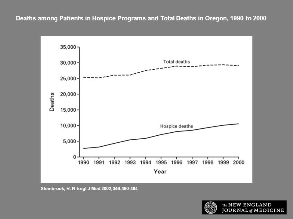 Deaths among Patients in Hospice Programs and Total Deaths in Oregon, 1990 to 2000