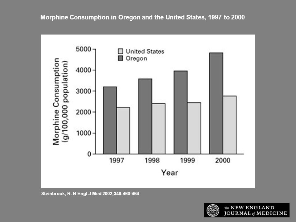 Morphine Consumption in Oregon and the United States, 1997 to 2000