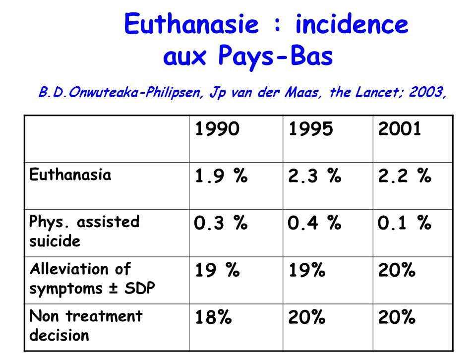 Euthanasie : incidence aux Pays-Bas B. D