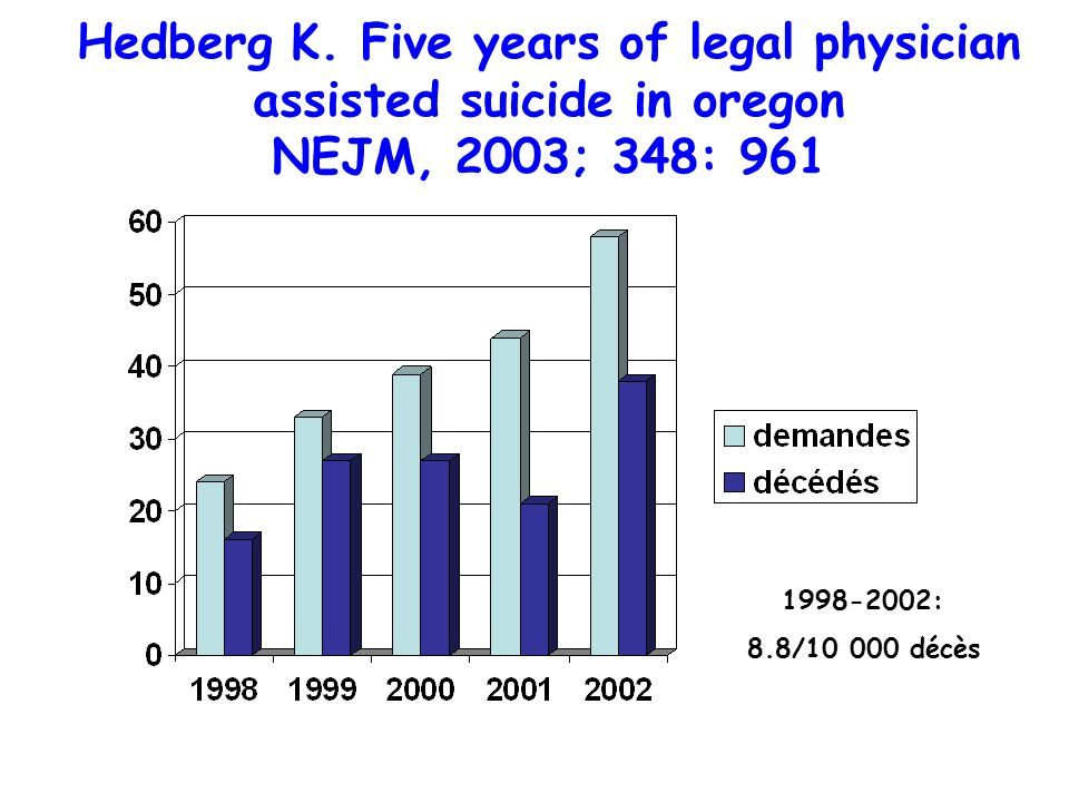 Hedberg K. Five years of legal physician assisted suicide in oregon NEJM, 2003; 348: 961