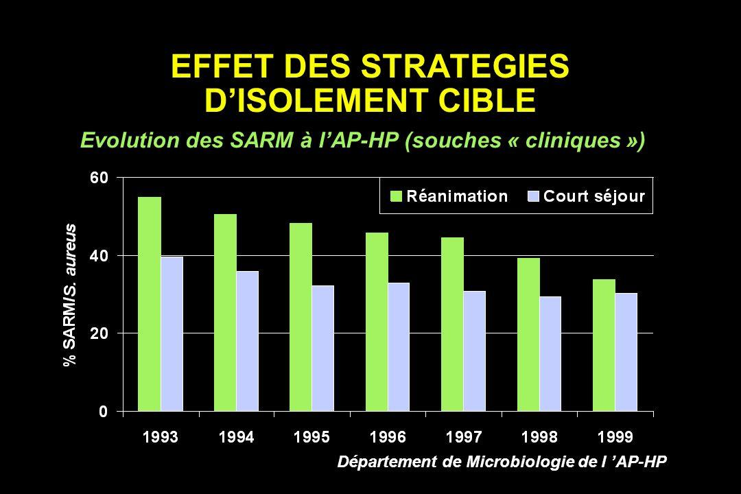 EFFET DES STRATEGIES D'ISOLEMENT CIBLE