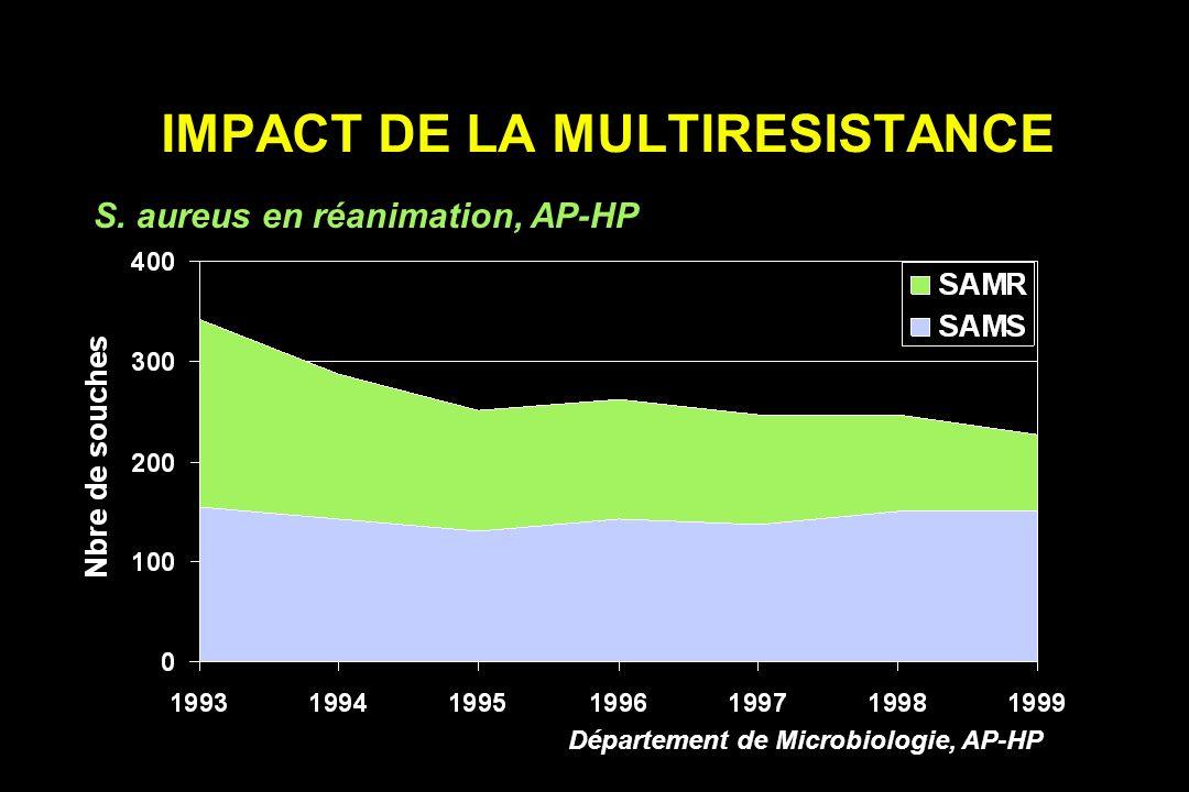 IMPACT DE LA MULTIRESISTANCE