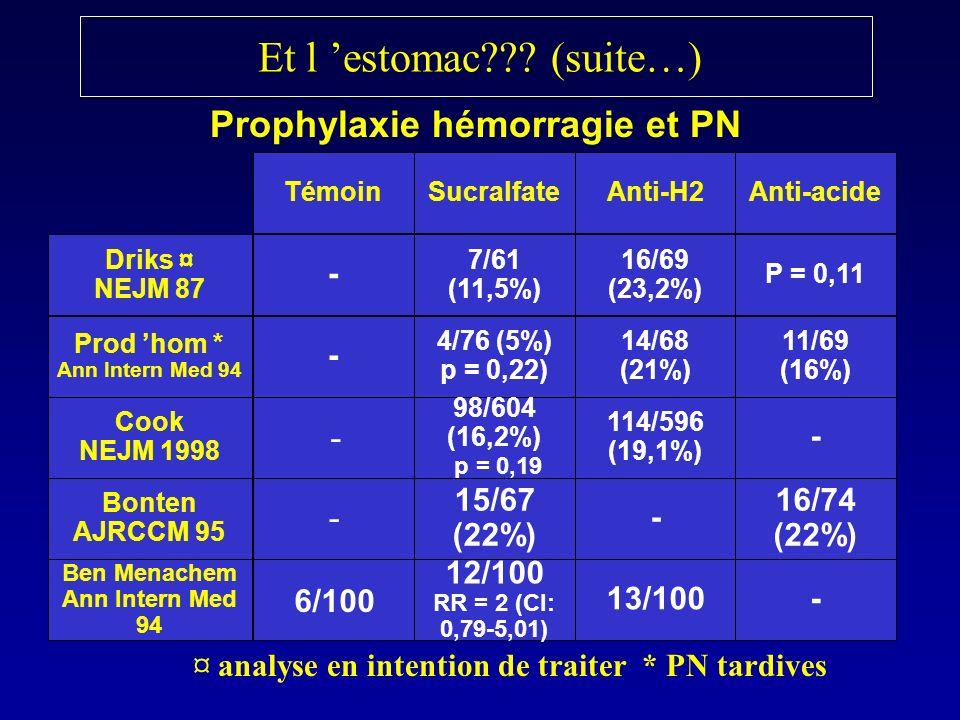 Et l 'estomac (suite…) Prophylaxie hémorragie et PN - - -