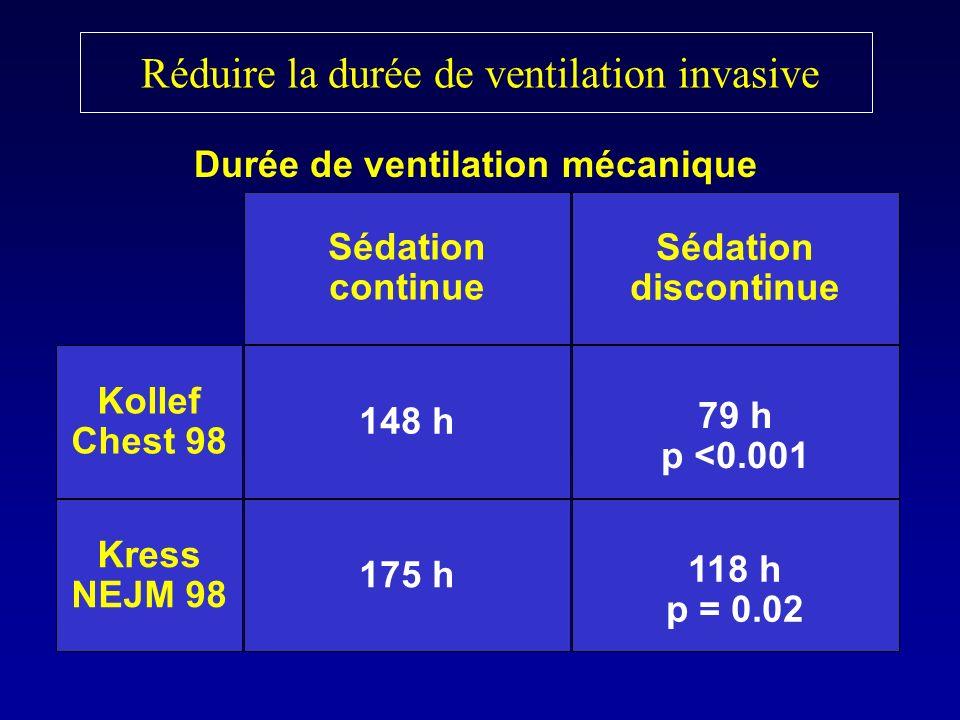 Réduire la durée de ventilation invasive