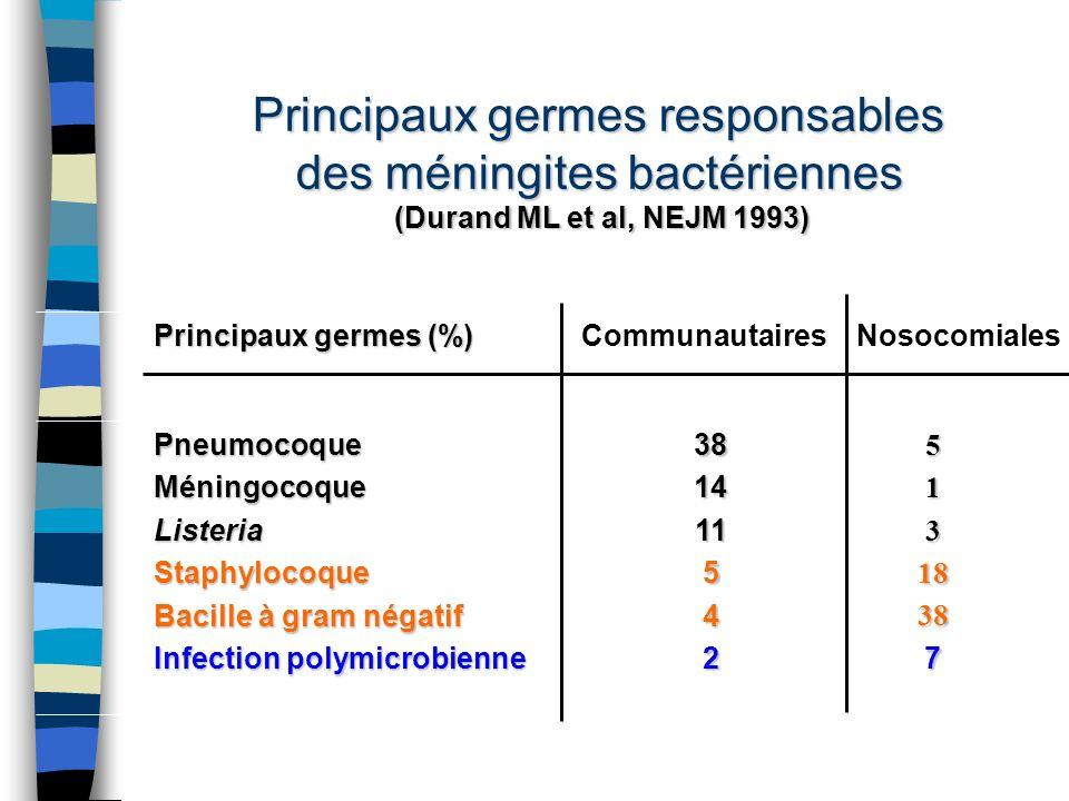 Principaux germes responsables des méningites bactériennes
