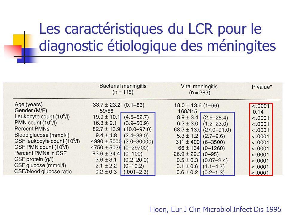 Les caractéristiques du LCR pour le diagnostic étiologique des méningites