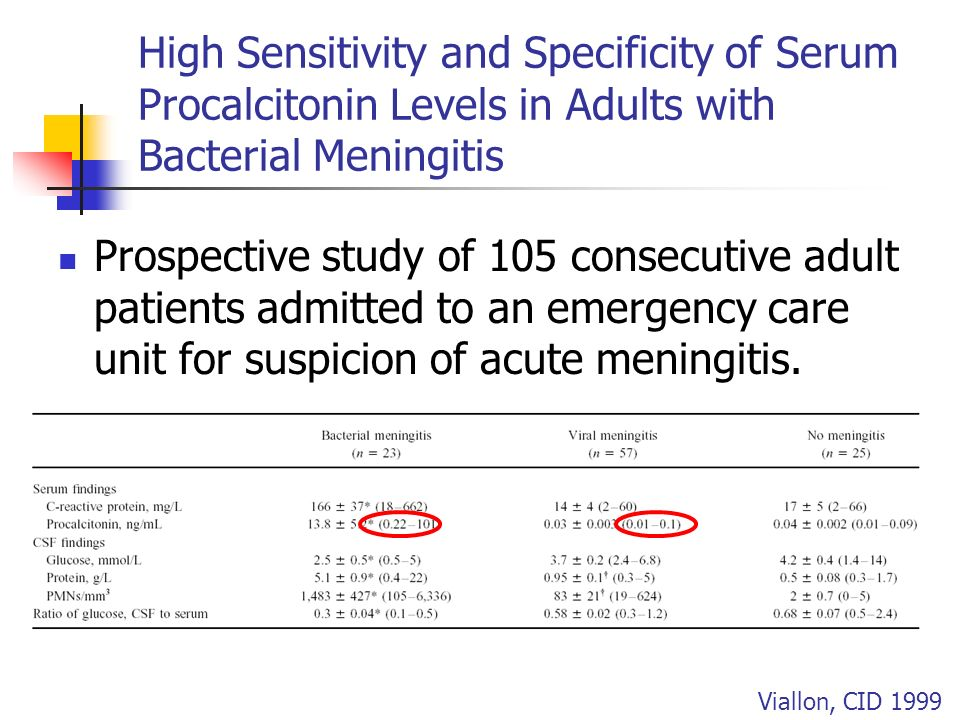 High Sensitivity and Specificity of Serum Procalcitonin Levels in Adults with Bacterial Meningitis