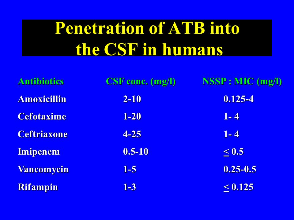 Penetration of ATB into the CSF in humans