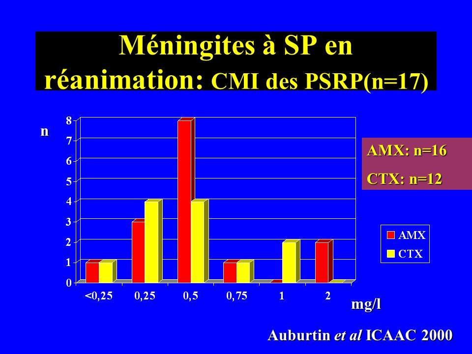 Méningites à SP en réanimation: CMI des PSRP(n=17)