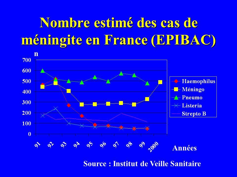 Nombre estimé des cas de méningite en France (EPIBAC)