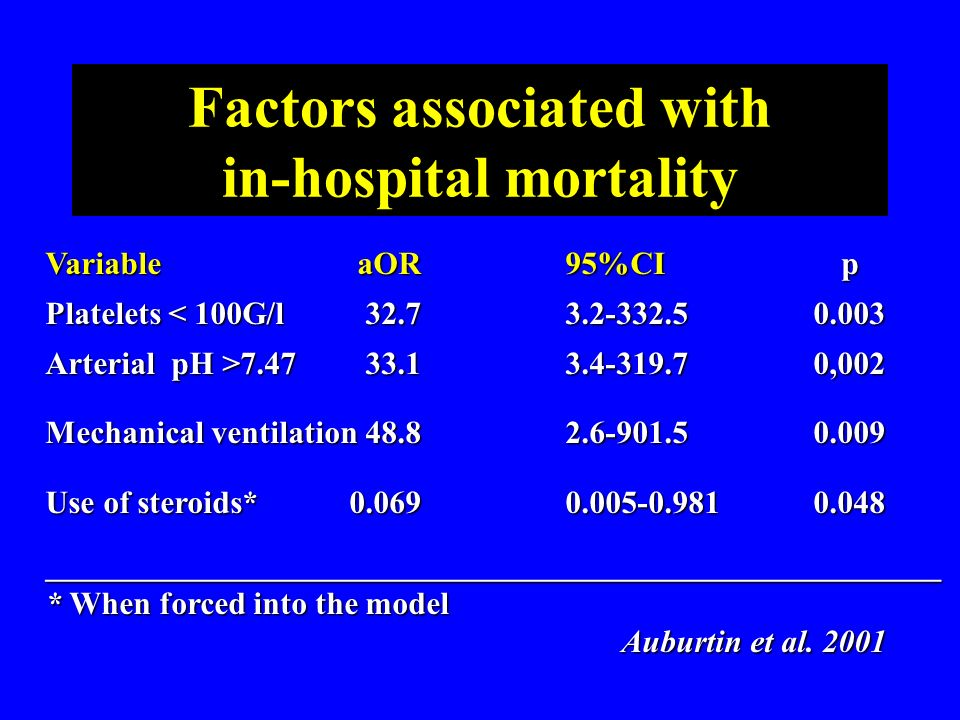 Factors associated with in-hospital mortality