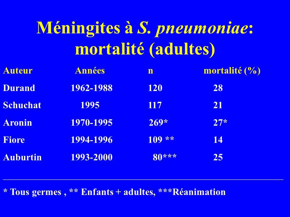 Méningites à S. pneumoniae: mortalité (adultes)