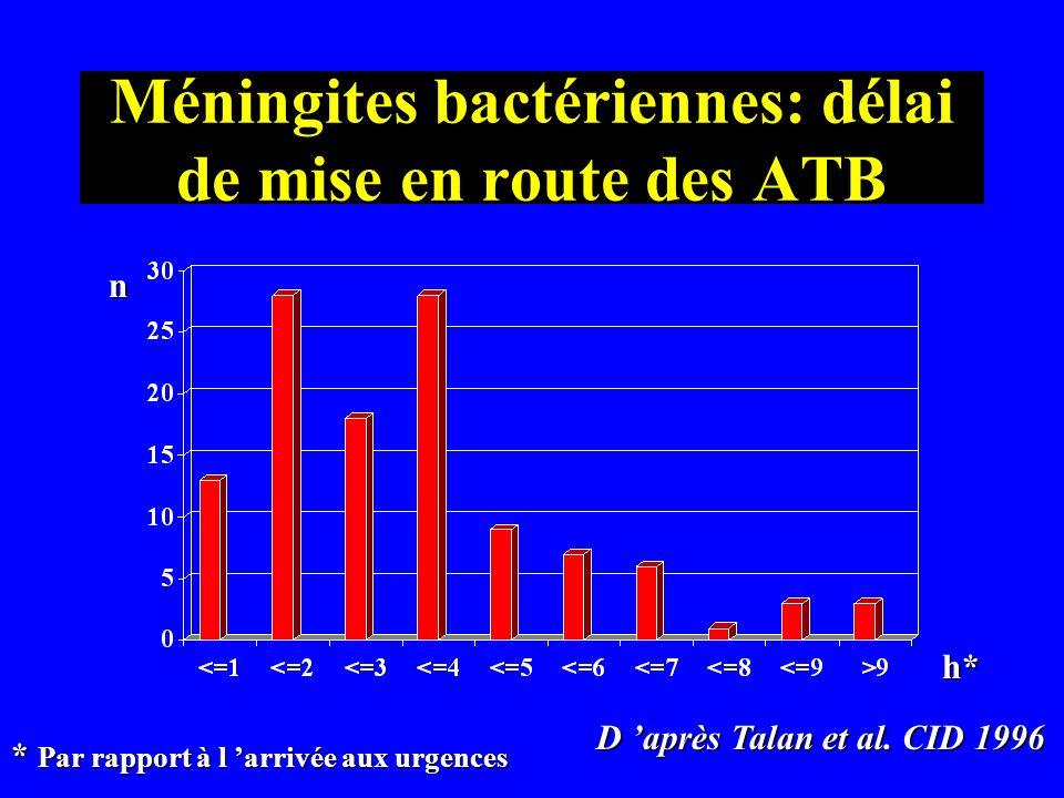 Méningites bactériennes: délai de mise en route des ATB