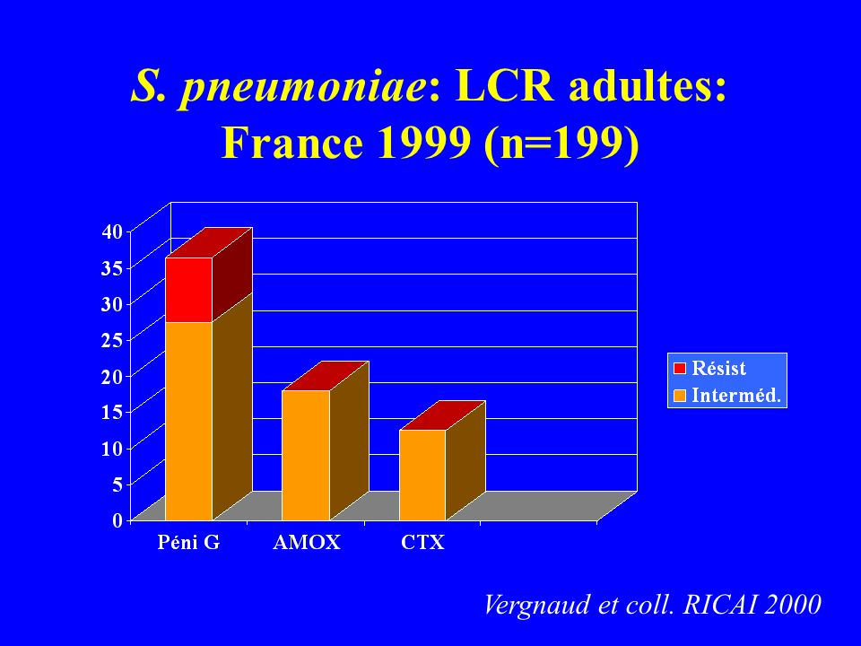 S. pneumoniae: LCR adultes: France 1999 (n=199)