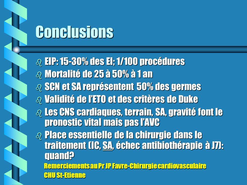 Conclusions EIP: 15-30% des EI; 1/100 procédures