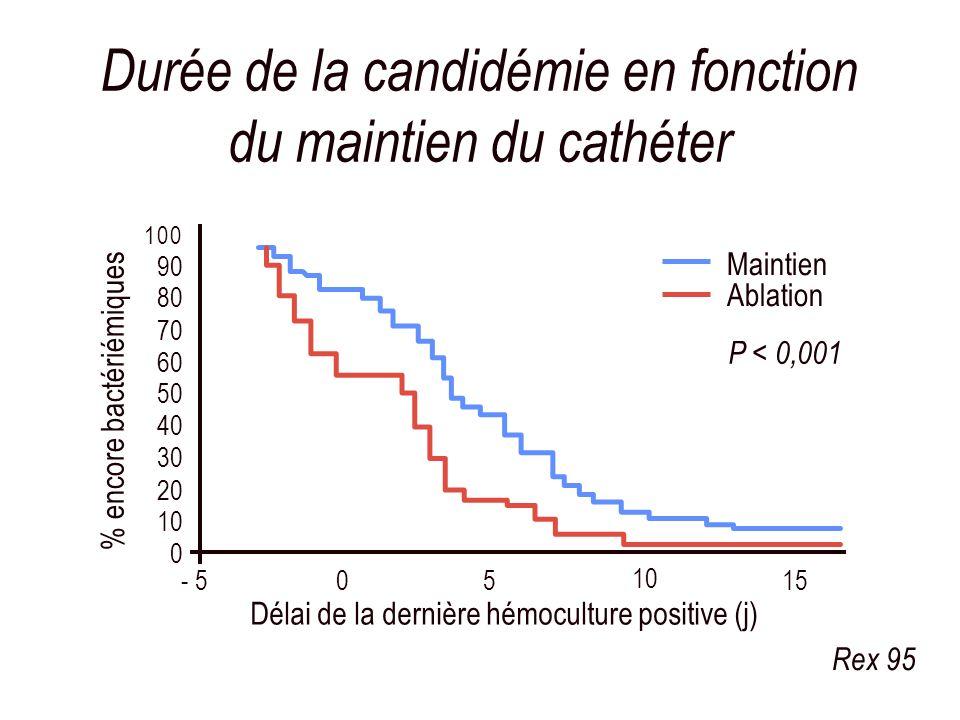 Durée de la candidémie en fonction du maintien du cathéter