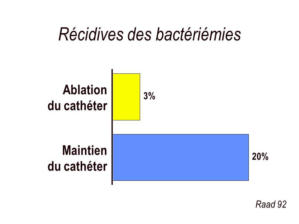 Récidives des bactériémies