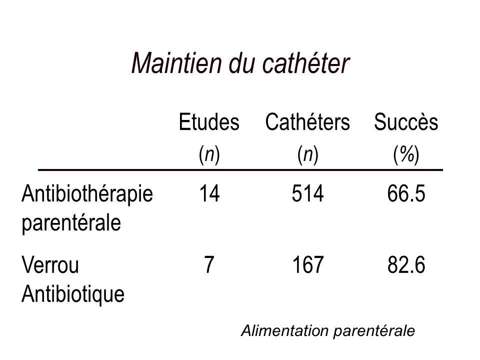 Maintien du cathéter Etudes Cathéters Succès