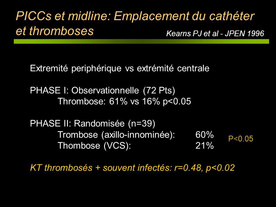 PICCs et midline: Emplacement du cathéter et thromboses