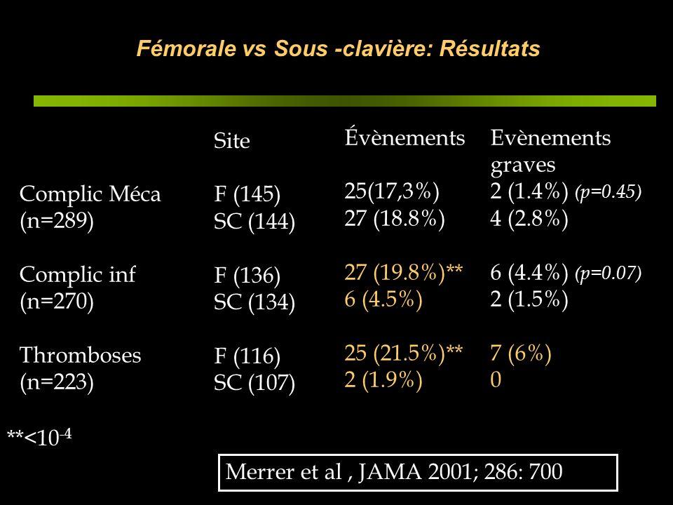 Fémorale vs Sous -clavière: Résultats