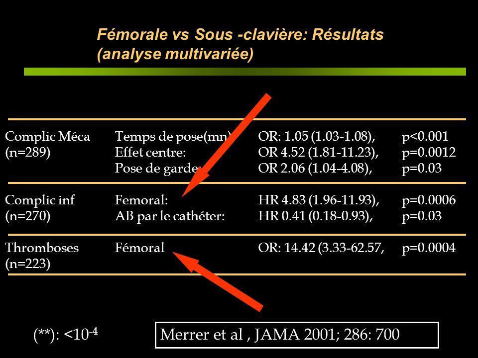 Fémorale vs Sous -clavière: Résultats (analyse multivariée)