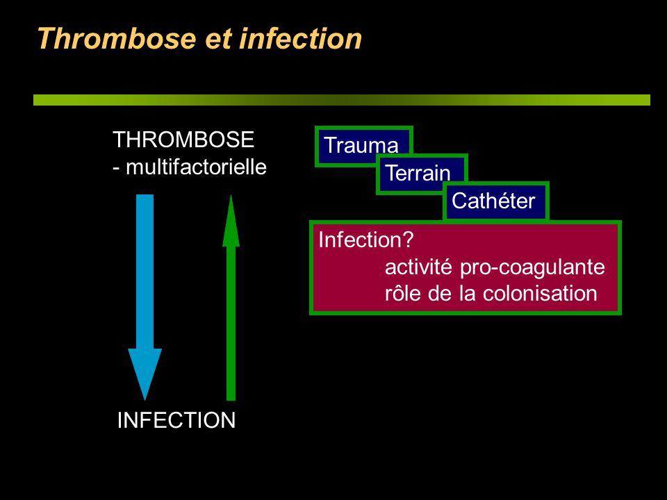 Thrombose et infection