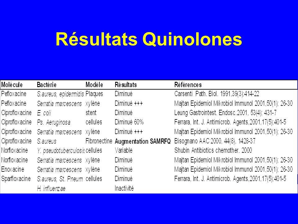 Résultats Quinolones