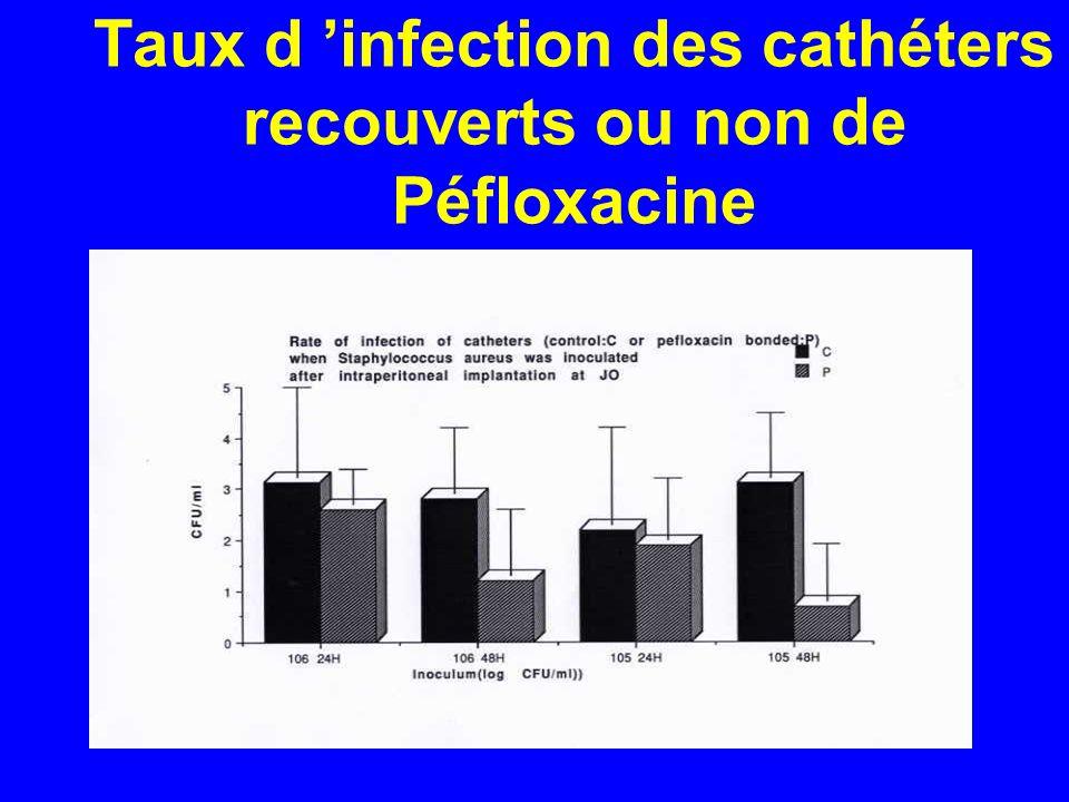 Taux d 'infection des cathéters recouverts ou non de Péfloxacine