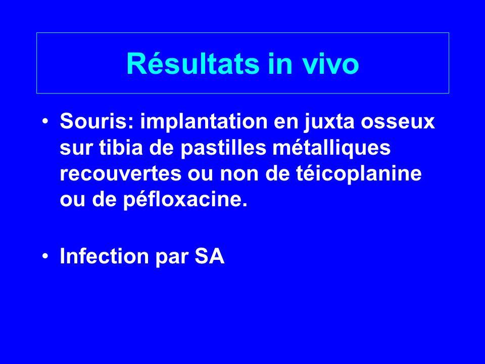 Résultats in vivo Souris: implantation en juxta osseux sur tibia de pastilles métalliques recouvertes ou non de téicoplanine ou de péfloxacine.