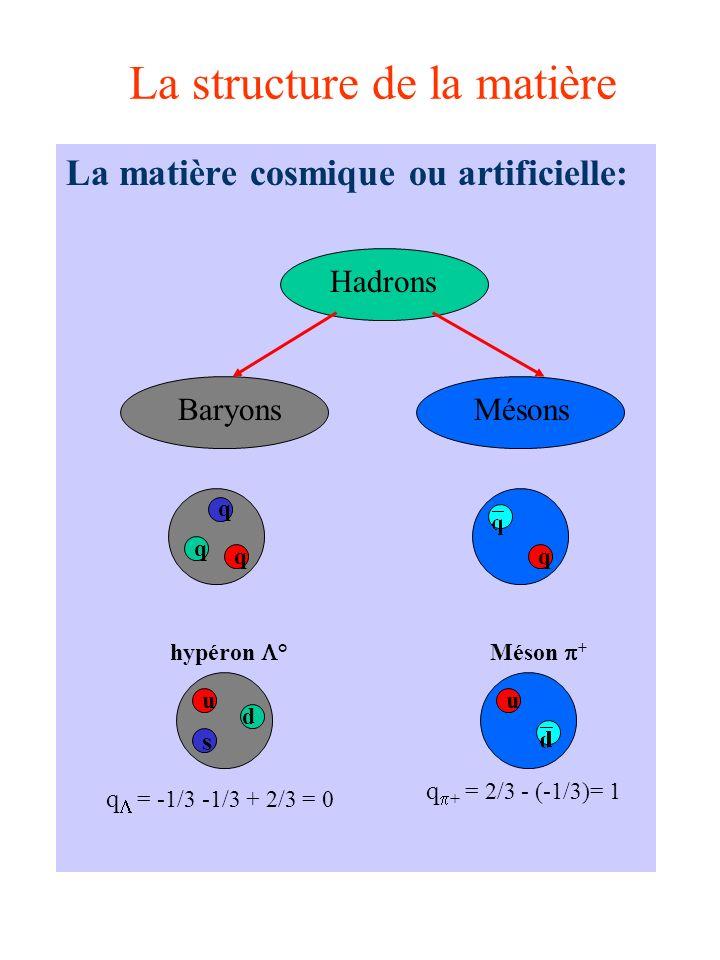 La structure de la matière