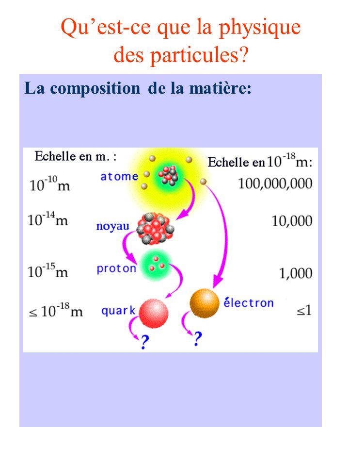 Qu'est-ce que la physique des particules