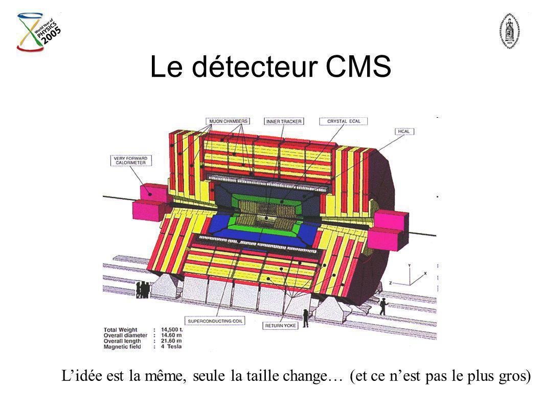 Le détecteur CMS L'idée est la même, seule la taille change… (et ce n'est pas le plus gros)