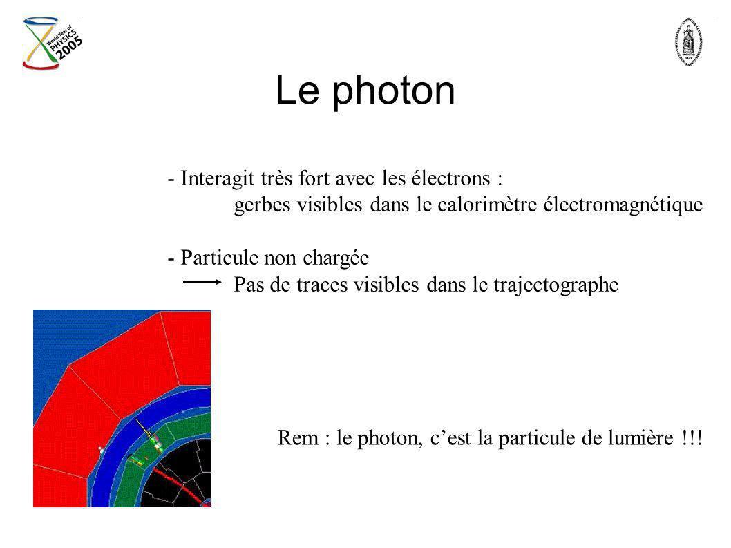 Le photon Interagit très fort avec les électrons :