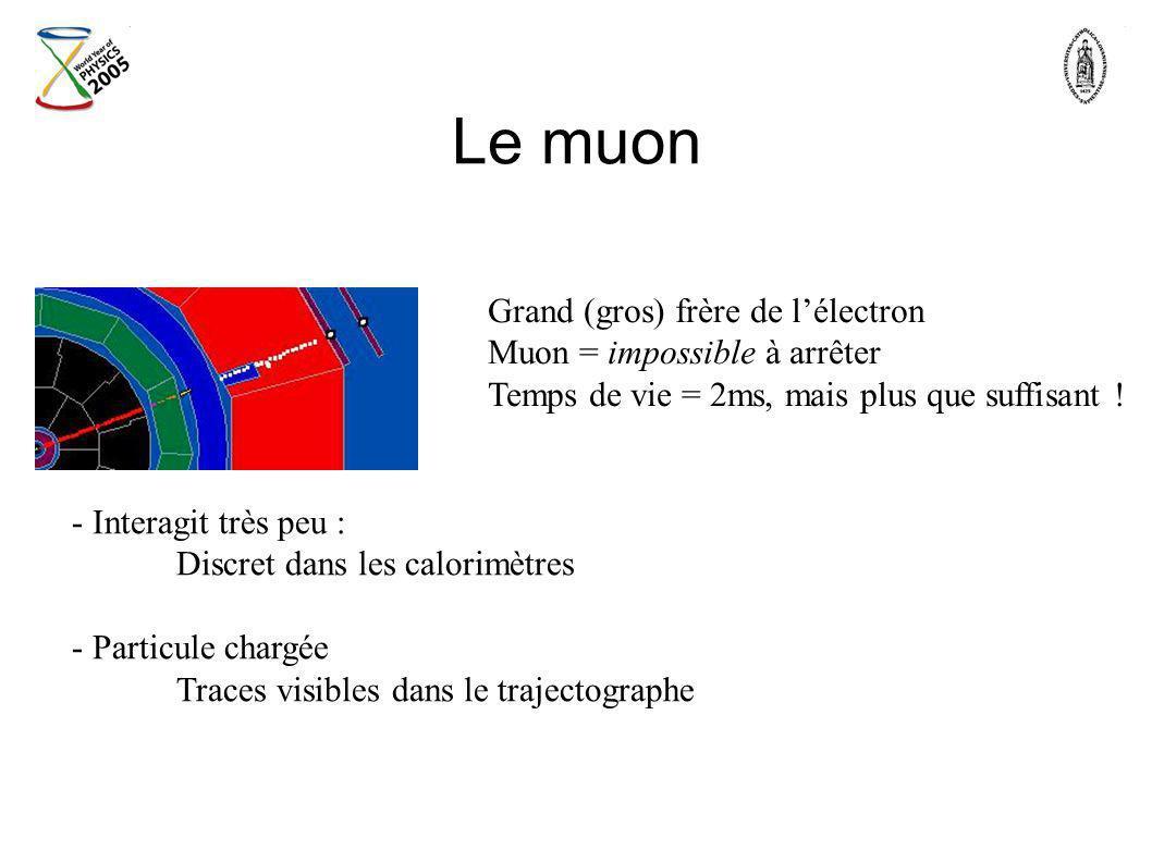 Le muon Grand (gros) frère de l'électron Muon = impossible à arrêter