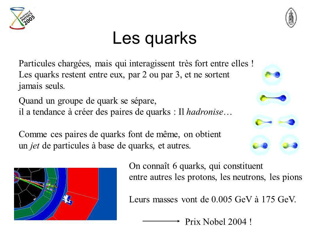 Les quarks Particules chargées, mais qui interagissent très fort entre elles ! Les quarks restent entre eux, par 2 ou par 3, et ne sortent.