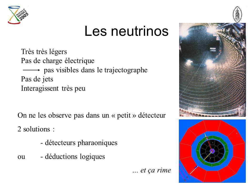 Les neutrinos Très très légers Pas de charge électrique